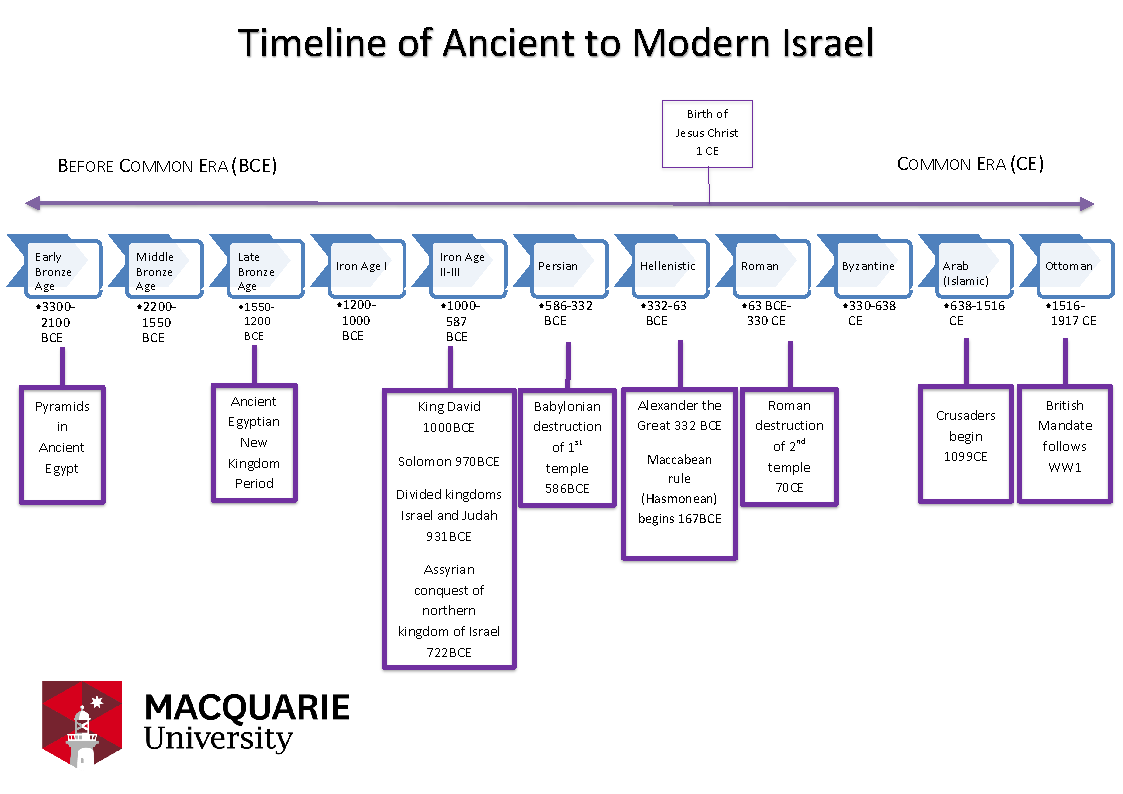 Brief timeline of Ancient to Modern Israel