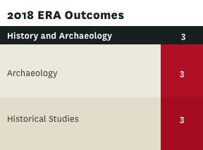 ERA rating for History and Archaeology