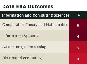 ERA rating for Information and Computing sciences