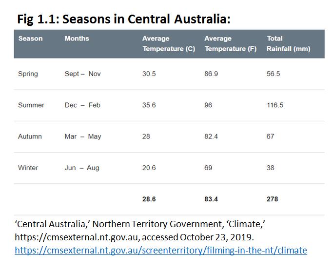 Seasons in Central Australia