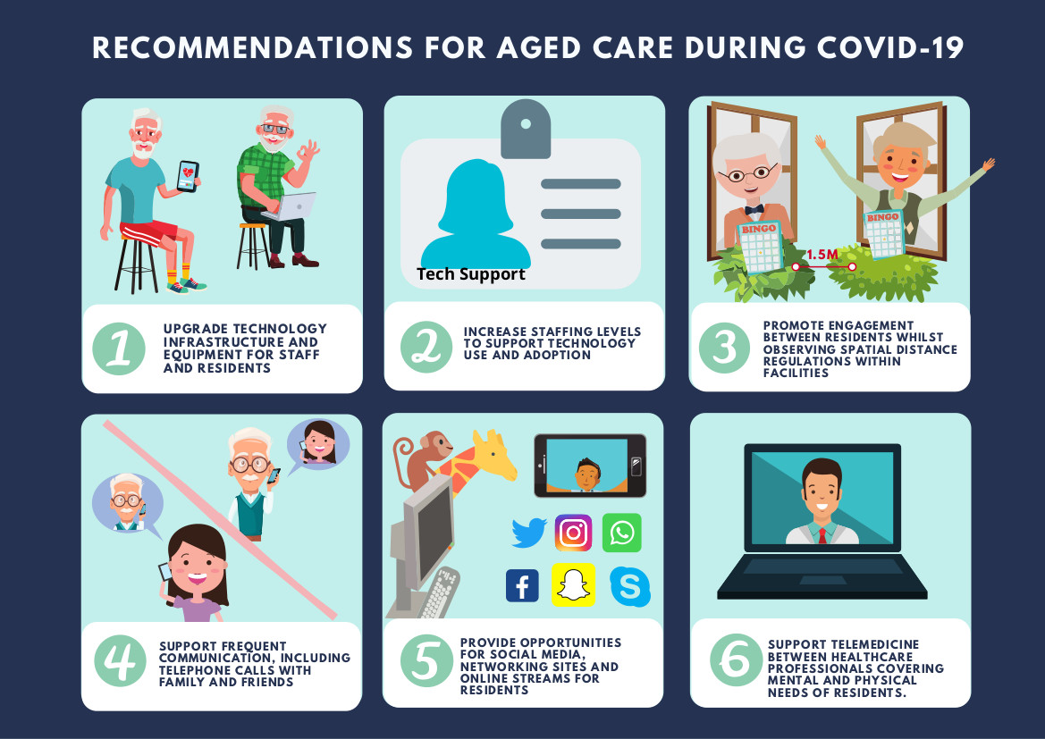 Aged Care Recommendations