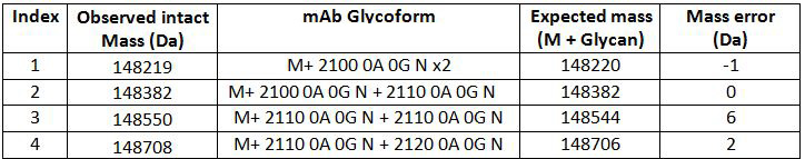 Intact Main Glycan Assignment
