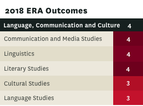 ERA rating for Language communication and culture