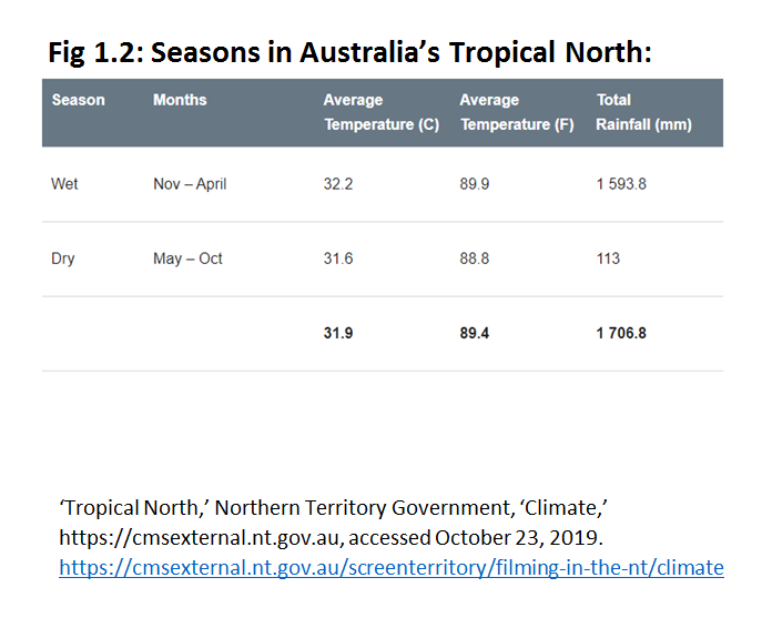 Seasons in the tropical north