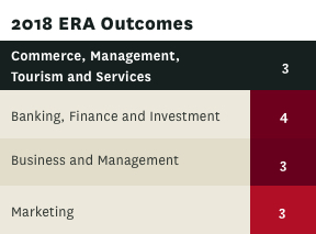ERA rating for Commerce management tourism and services