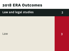 ERA rating for Law and legal studies