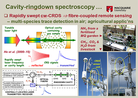 Cavity-Ringdown spectroscopy