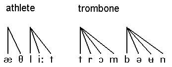 Diagram of the syllables of Athlete and trombone