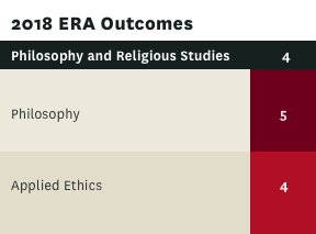 ERA rating for Philosophy and Religious Studies