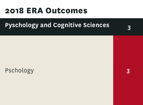 ERA rating for Physical Sciences and Cognitive Sciences