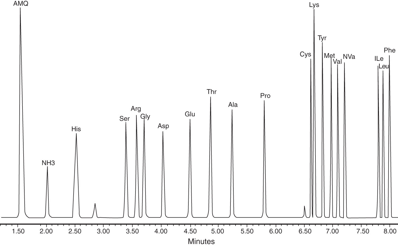 UPLC chromatograph