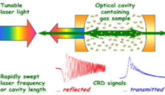 Rapidly swept cavity-ringdown spectroscopy is useful for environmental atmospheric sensing