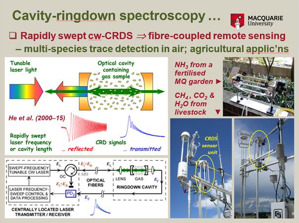 Cavity-ringdown spectroscopy