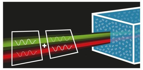 http://www.mq.edu.au/newsroom/wp-content/uploads/2016/10/An-illustration-of-the-quantum-measurement-of-optical-rotatory-dispersion.-Image-courtesy-Ralf-Erlinger.jpg