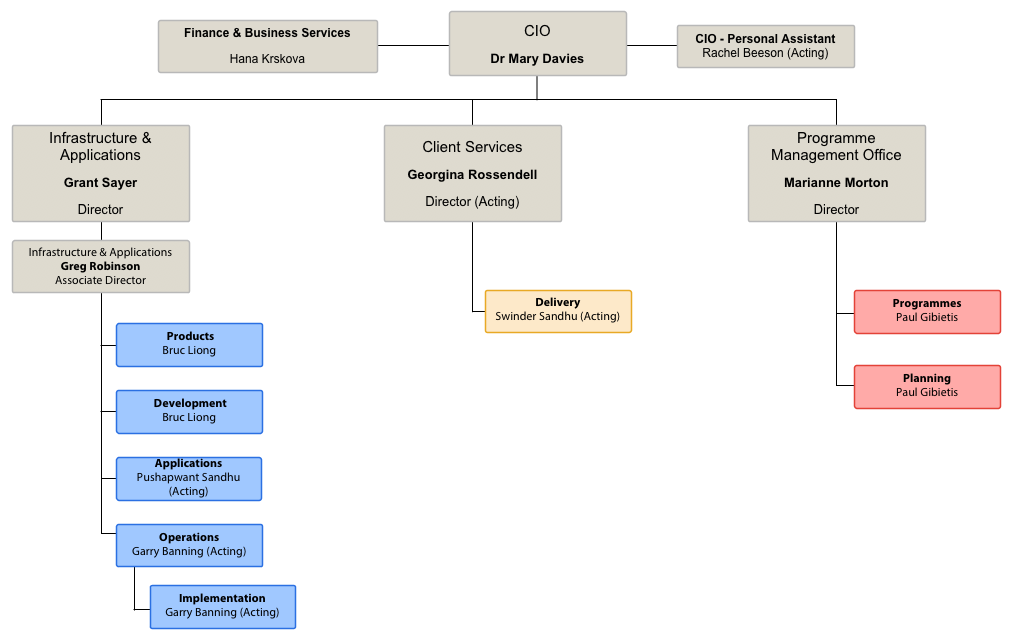 2015 Informatics Organogram_small