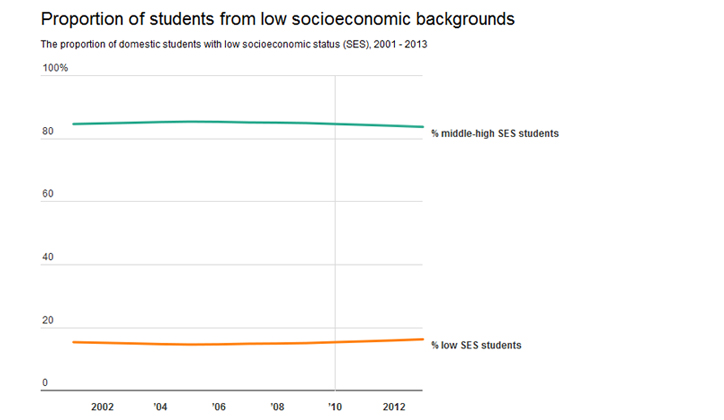LowSocioeconomicBackgrounds_FEATURE